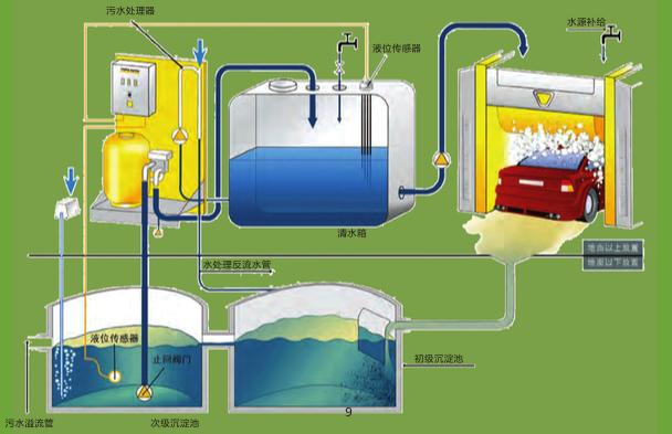 云喜洗车污水循环处理设备